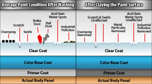 clay bar diagram before and after claying